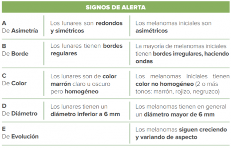signos alerta cancer blogexpertos